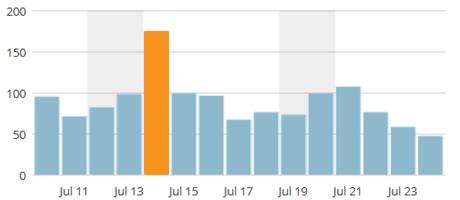 WordPress Feature Analytics